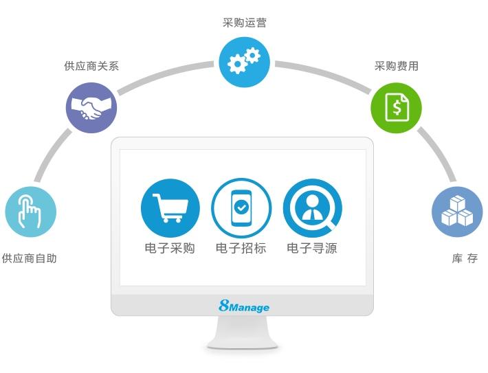8Manage采购管理软件