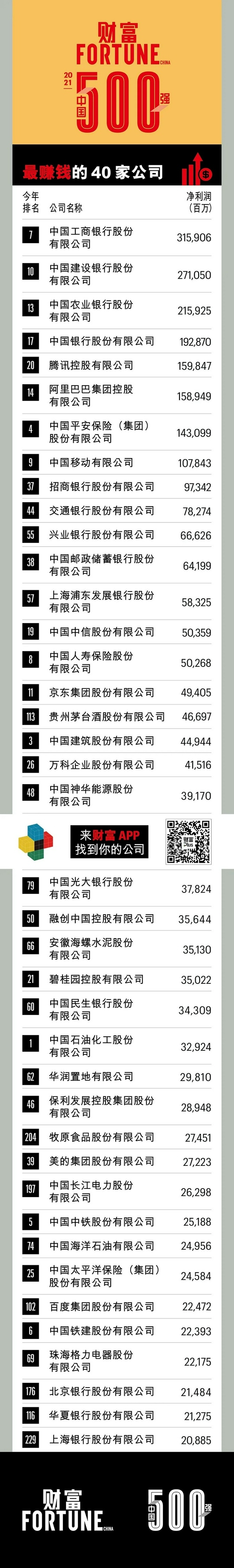 2021年财富中国500强最赚钱的40家公司阿里巴巴和腾讯进入前10