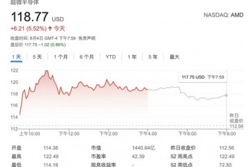 AMD股价为何连续6日创新高从英特尔口中抢生意